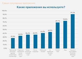 Информационная безопасность на мобильных устройствах взгляд  Другие интересные результаты опроса