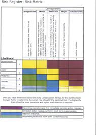 Risk Register Risk Matrix Chart Ours2shares Blog