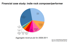 Rock Music Charts 2008 How Much Do Musicians Actually Earn Output