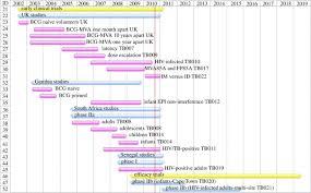 Clinical Trial Gantt Chart Gantt Chart Summarizing Clinical Trials With Mva85a Since