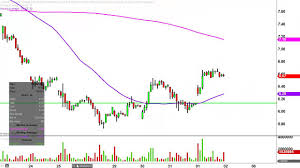 Velocityshares 3x Inv Natural Gas Etn Dgaz Stock Chart Technical Analysis For 09 01 16