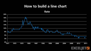 How To Build A Line Chart