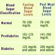 Unbiased Diabetics Blood Sugar Levels Chart A1c Numbers