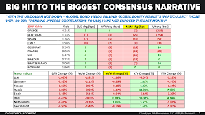 Consensus Chart Chart Of The Day Big Hit To The Biggest Consensus Narrative