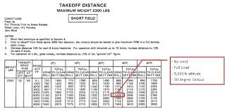 Aircraft Takeoff Distance Calculator The Best And Latest
