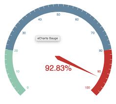 Echarts V3 Gauge Chart Knowledge Stack