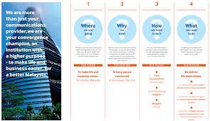 Telekom Malaysia Organization Chart 2018 Tm Corporate Vision Mission