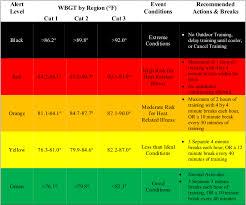 Heat Index Chart Sports U S Soccer Heat Guidelines