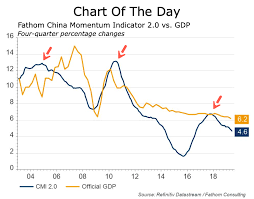Chart Of The Day Chinas Economy Slows To 4 6 In June 1buv