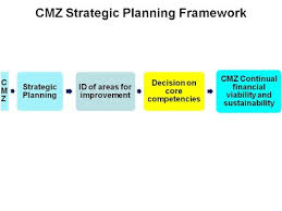 Strategic Planning Framework Cmz 1st Strategic Planning Conference Goal Strategic
