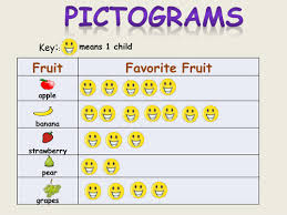 Teaching Tally Charts Pictograms Block Graphs Tally Chart Tables Bar Chart