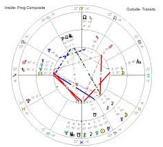 How To Read A Progressed Chart Astrology Relationship Astrology The Progressed Composite