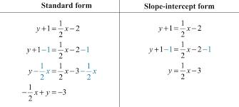 slope intercept form definition math finding linear equations examples formula converter equation calculator standard vertex worksheet