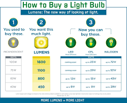 Led Lumens Vs Watts Chart 24 Experienced Incandescent Lumen Chart