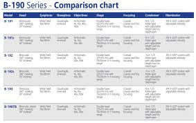Microscope Magnification Chart B 190 Series Optikamicroscopes