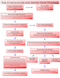 Flow Chart Of Foreclosure And Short Sales Process What Ot