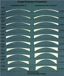 High Index Lenses Thickness Chart Www Bedowntowndaytona Com