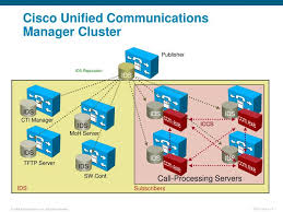 Ppt Getting Started With Cisco Unified Communications Manager