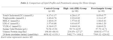 Triglycerides Level Chart Mmol L Lipid Profile And Its Effect On Kidney In Pregnancy Induced