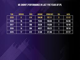 Ipl 2019 70 In 5 26 In 1 How Ms Dhoni Nearly Pulled Off