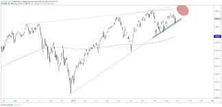 Dow Jones S P 500 Nasdaq 100 Charts Holding Above Support