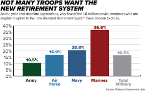 Marine Corps Pros And Cons Chart Not Many Troops Are Opting Into The New Retirement System