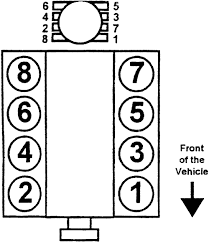 spark plug wiring diagram chevy 3 1 wirdig 1997 chevy replaced spark plugs pickup a 5 7 l v8
