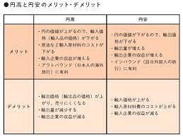 円 高 円 安 輸出 入