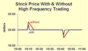 High Frequency Trading Explained Simply