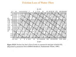 Chapter 10 Flows Pumps And Piping Design Ppt Video