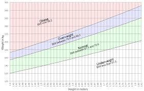Chakat Bmi Chart By Goldstrike Fur Affinity Dot Net