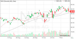 Techniquant Novartis Ag Nvs Technical Analysis Report For