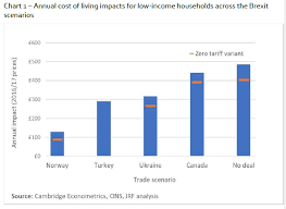 Annual Cost Of Living Increase Chart Chart 1 Costs Of Living Cambridge Econometrics