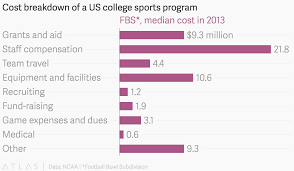 Cost Breakdown Of A Us College Sports Program