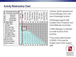 Systematic Layout Plan For Baystate Benefit Services Ppt