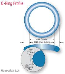 150 Lb Ring Gaskets Ansi Flange Dimensions Complete Mil Spec