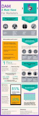 85 Best Dam Systems Images On Pinterest Digital Asset Management