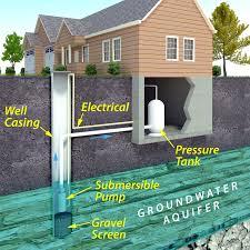 Modern Water Well Design Well Repair Water Filtration Deposit Binghamton Ny