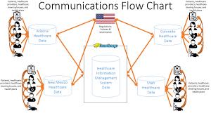 Communication Flow Chart Dr Michael K Hernandez