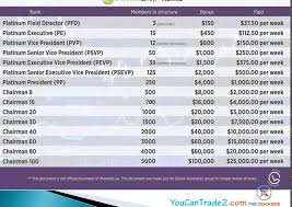 Forex Residual Income Chart Fx Trading Wso
