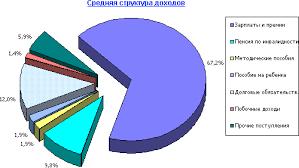 Семейный бюджет и способы его формирования Рефераты ru Рис 5 Структура доходов