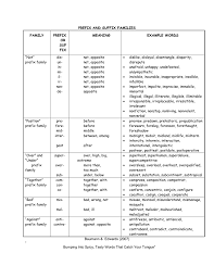 Suffix Meanings Chart Prefix And Suffix Families