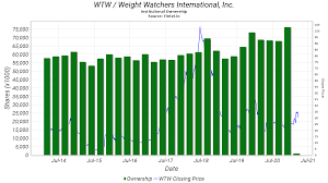 Michigan medicine participates with most health insurance plans. Wtw Institutional Ownership Weight Watchers International Inc