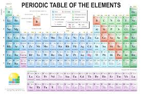 Chemistry Images Gallery