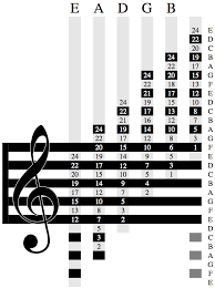 Learn How To Read Standard Notation With This Chart