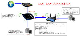no internet connection when wrt54g cascaded to e30 linksys how to connect two wifi routers without cable at Two Router Home Network Diagram