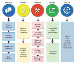 Evaluation Design And Methodology Nexinfo Methodology Nexinfo