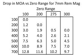 Moa Chart For Scopes Long Range Reticles Gunwerks