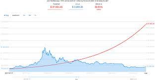 The Infamous Bet John Mcafees 2020 Price Target Shows Btc