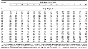 Body Weight Body Weight According To Age